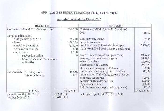 Bilan financier 2017